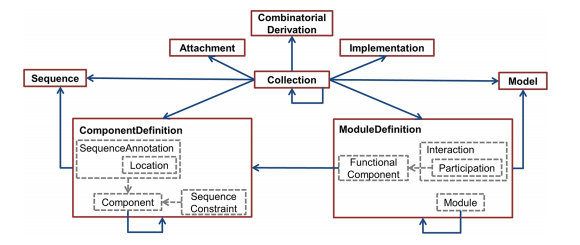 SBOL-OWL: an ontological approach for the representation of synthetic biology information